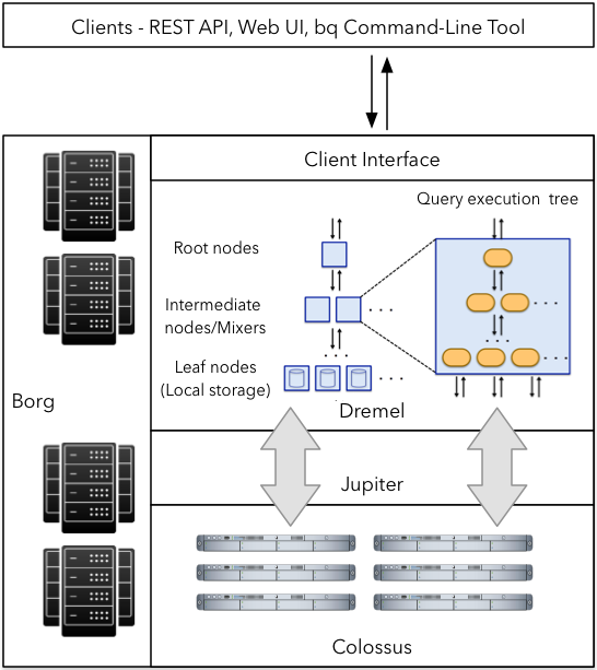A Deep Dive Into Google BigQuery Architecture | Panoply