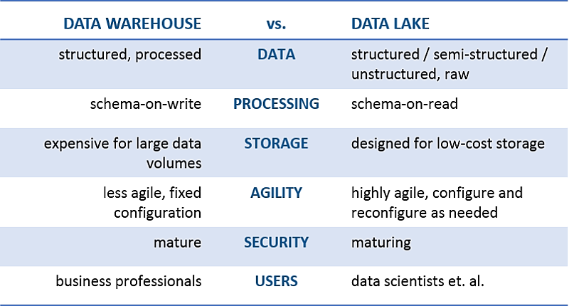 Data Lake Vs Data Warehouse Working Together In The