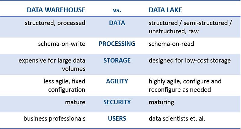 Data Warehouse x Data Lake
