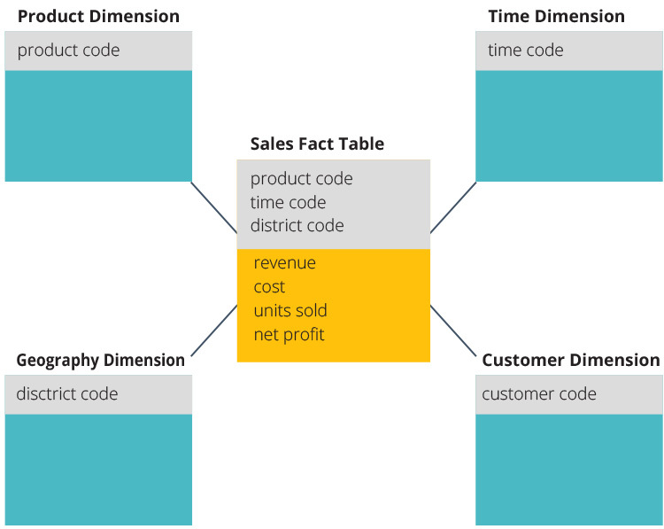 Data Warehouse Guide | Panoply
