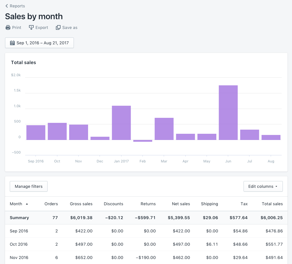 A screenshot of Shopify's Sales Over Time report showing a merchant's monthly earnings.