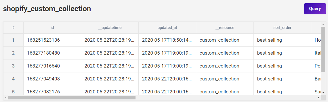 A screenshot of Shopify data in Panoply. It includes columns like id and __updatetime that users might not expect.