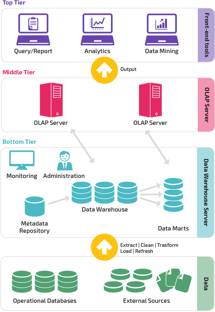 data warehouse design - Isken kaptanband co