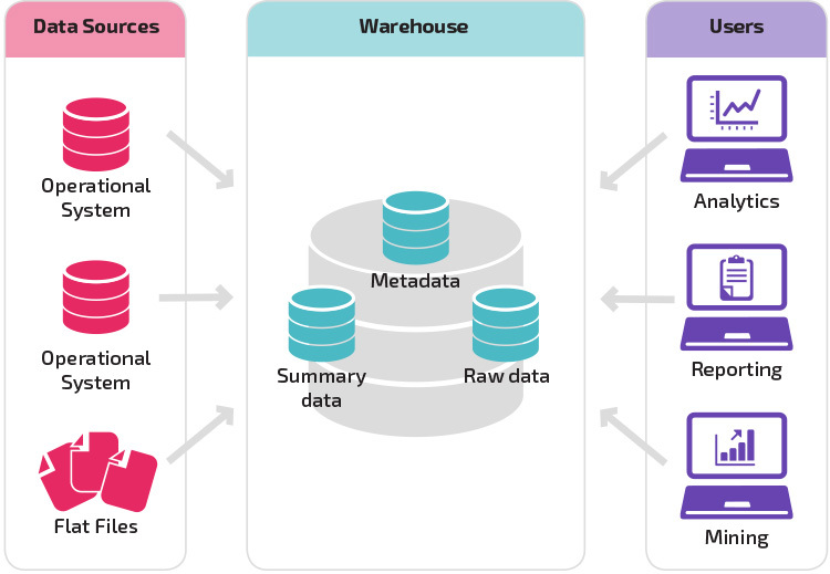 Building A Data Warehouse With Examples In Sql Server Ebook