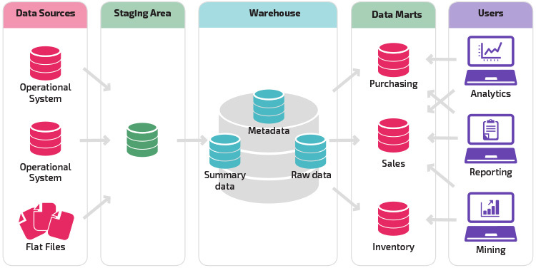 Data Warehouse Architecture Traditional Vs Cloud Panoply