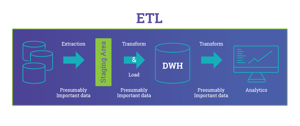 ETL vs ELT: The Difference is in the How - DZone Big Data
