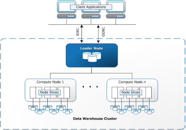 Redshift Architecture and Key Components
