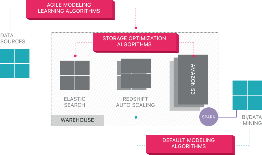 Data Warehouse Architecture: Traditional vs  Cloud | Panoply